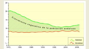 Comparativa piramide de la población andaluza 1986 - 2008